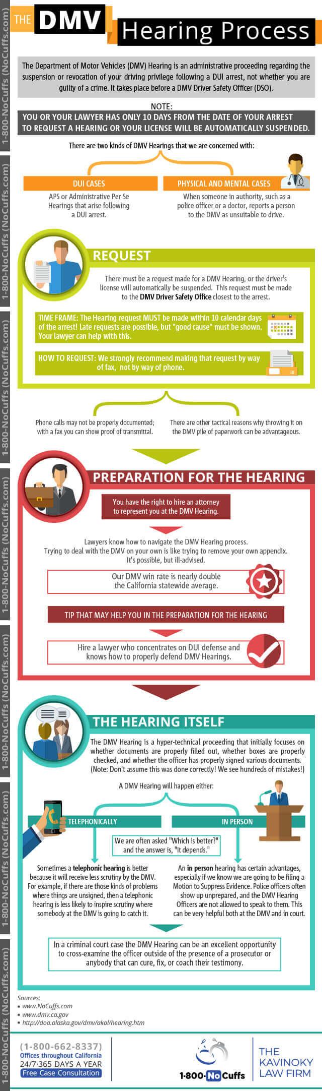 Criminal Court Process-DMV Hearing